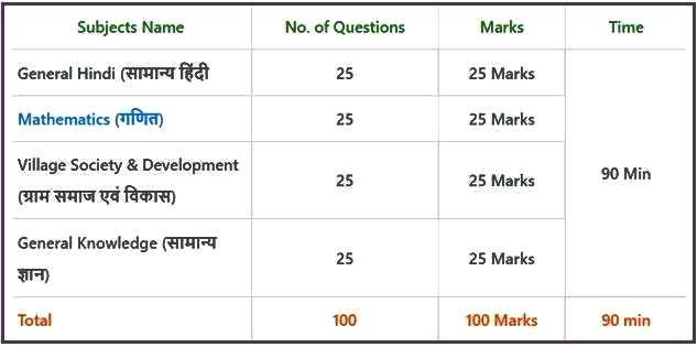 Lekhpal Syllabus in Hindi 2021 pdf